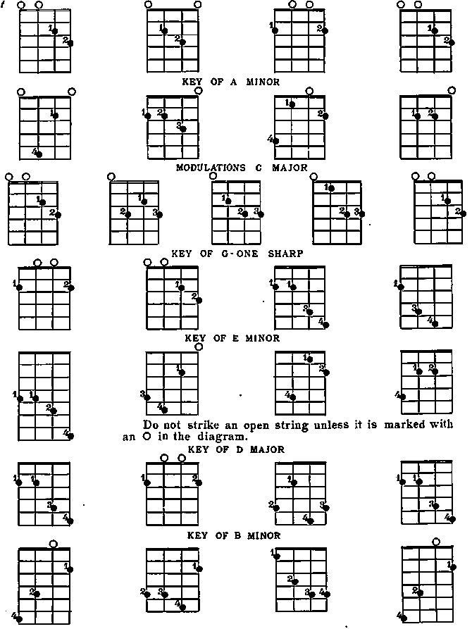 Pics Photos - Basic Tenor Banjo Chord