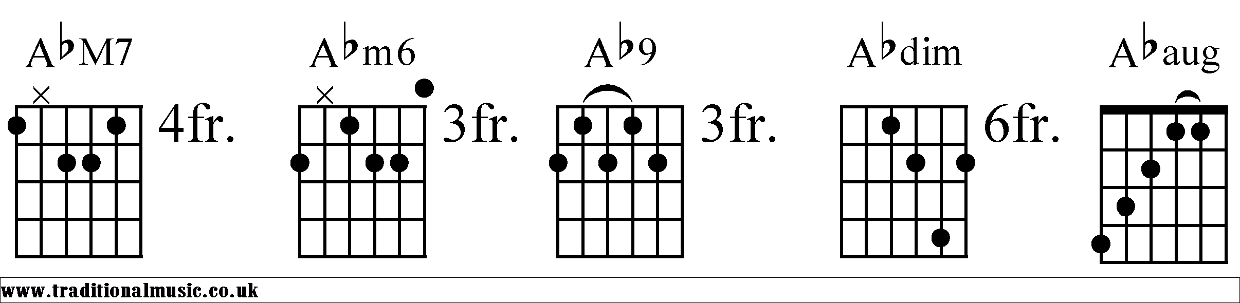 Chords For Guitar Ab
