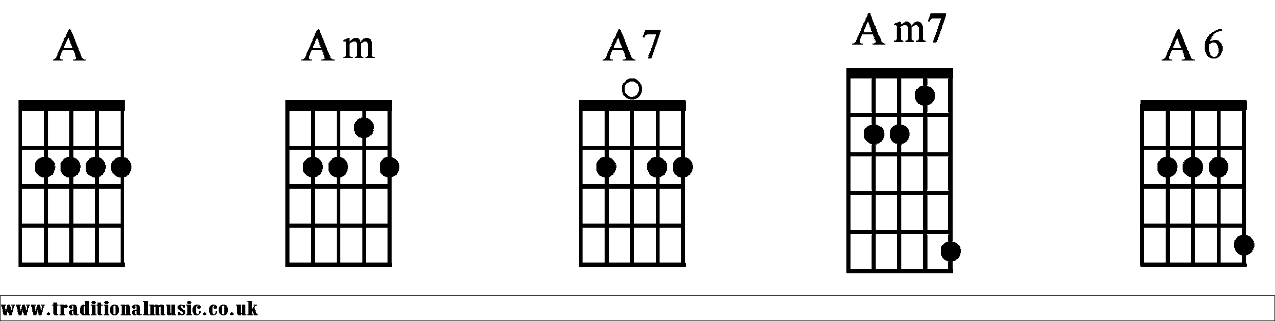 A Chords diagrams Banjo 1