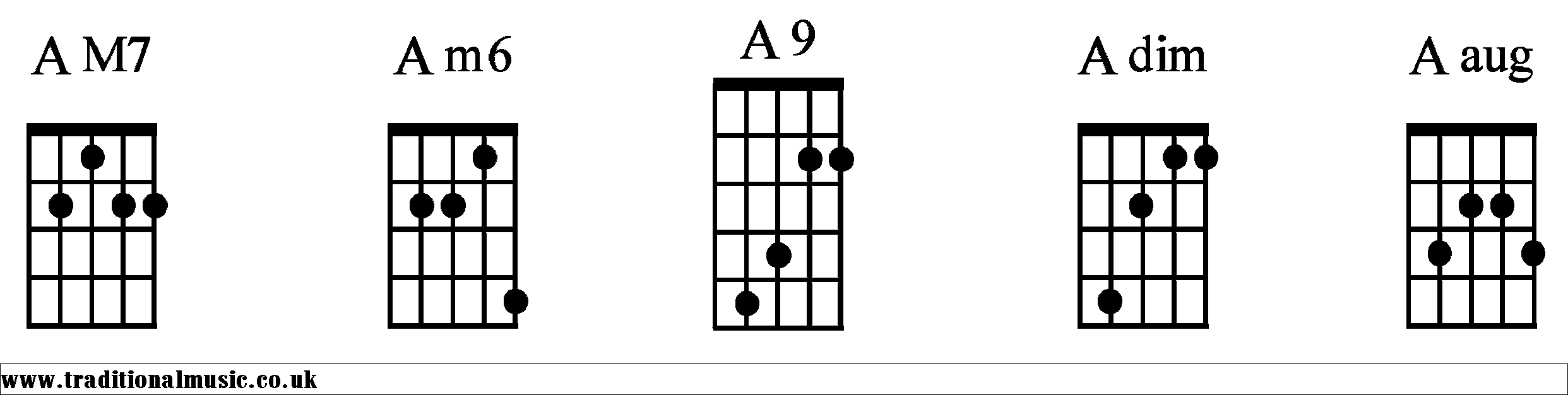 A Chords diagrams Banjo 2