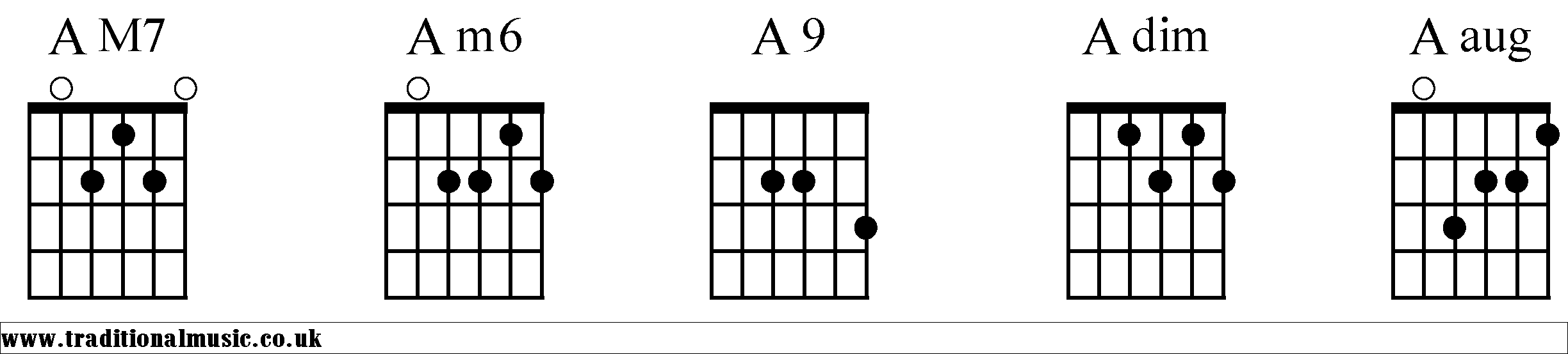 Chords for Guitar A