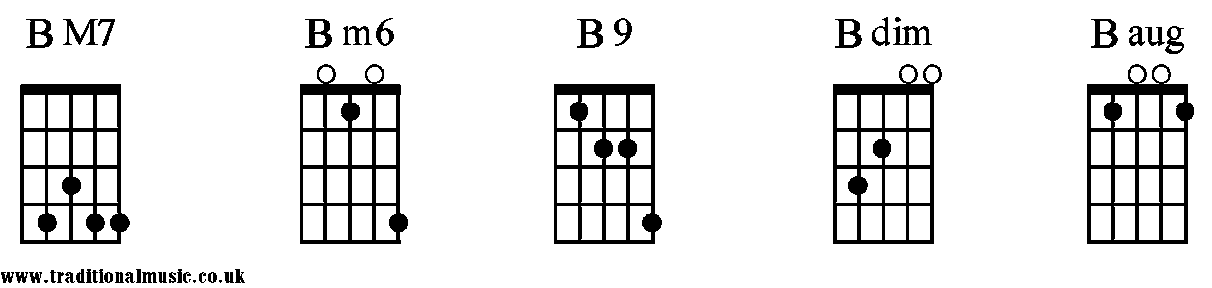 Guitar Chords Bm7 - Viewing Gallery