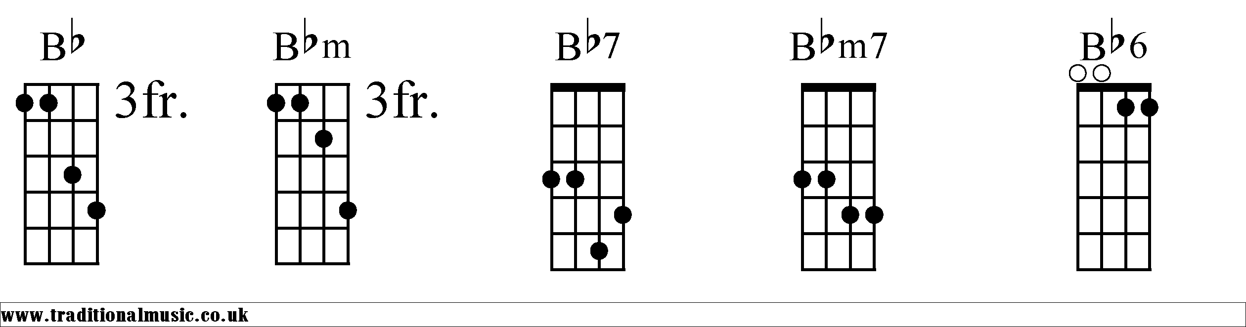 Chord Charts for Mandolin Bb