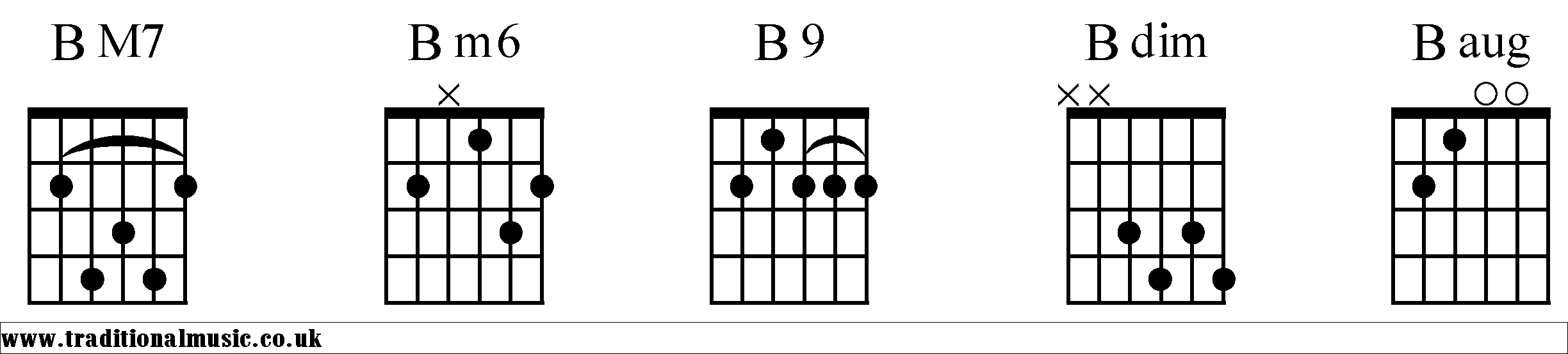 Chord Charts For Guitar B