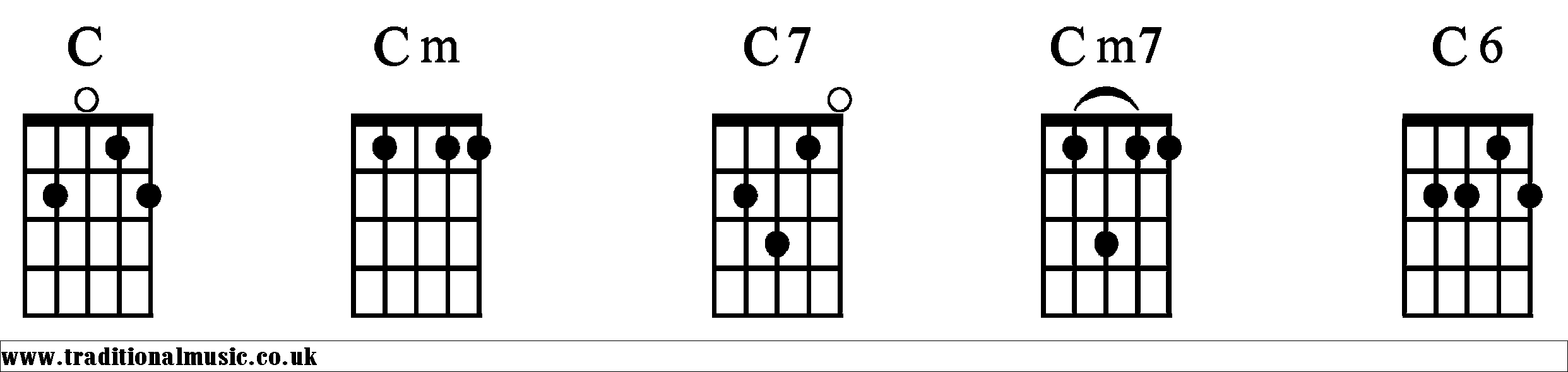Chord charts for 5 string banjo chords c c chords diagrams banjo 1 hexwebz Choice Image