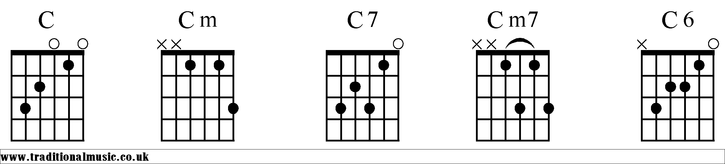 Chord charts for guitar c c chords diagrams guitar 1 hexwebz Choice Image