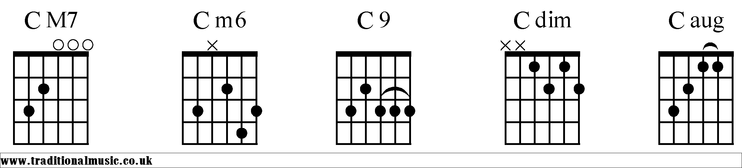 Chord Charts For Guitar C