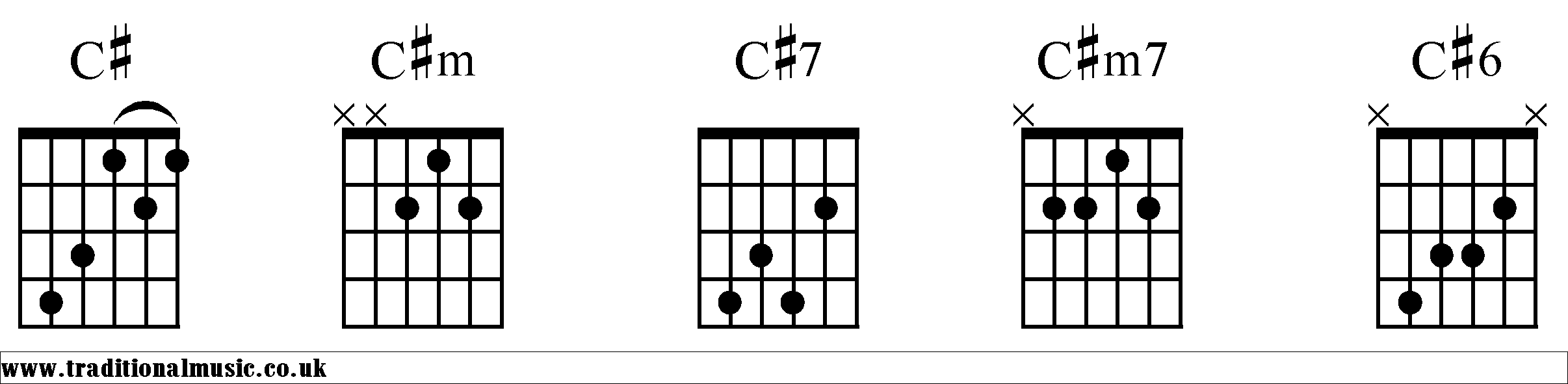 Chord charts for Guitar C#
