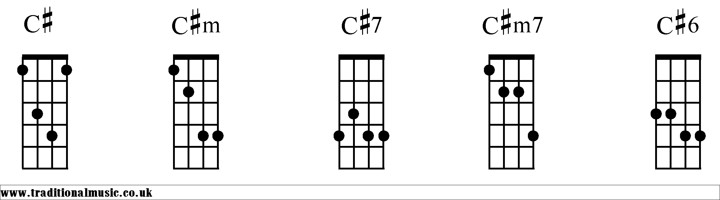 F sharp minor chord on guitar