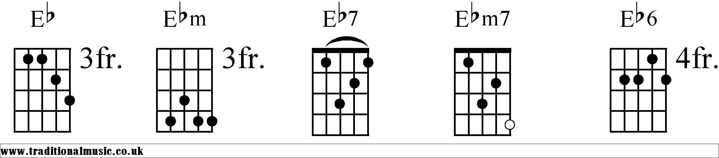 Chord charts for 5 string banjo Eb chords