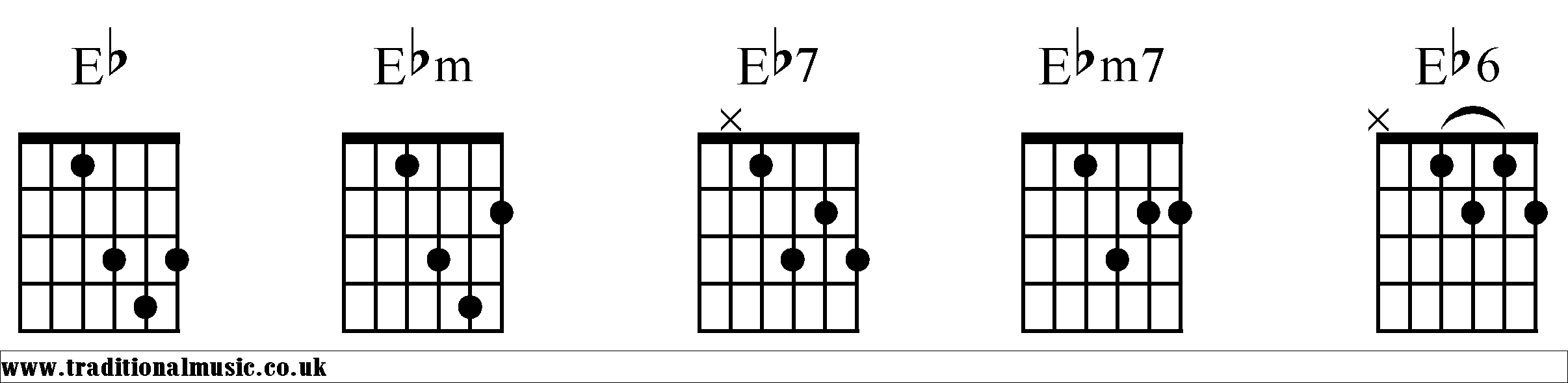 Chord Charts For Guitar Eb