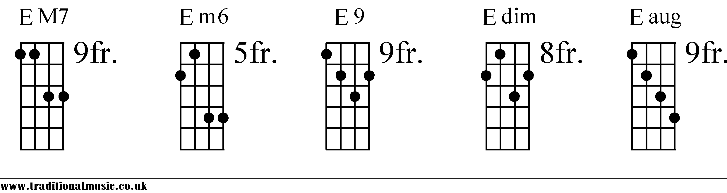 Chord Charts for Mandolin E
