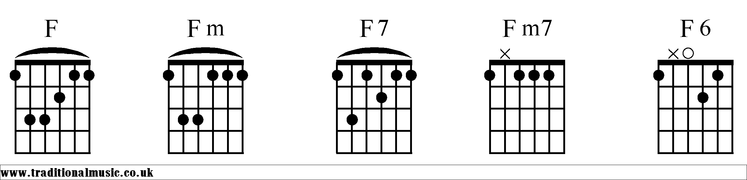 Chord charts for guitar f chords starting f for guitar in standard tuning hexwebz Gallery