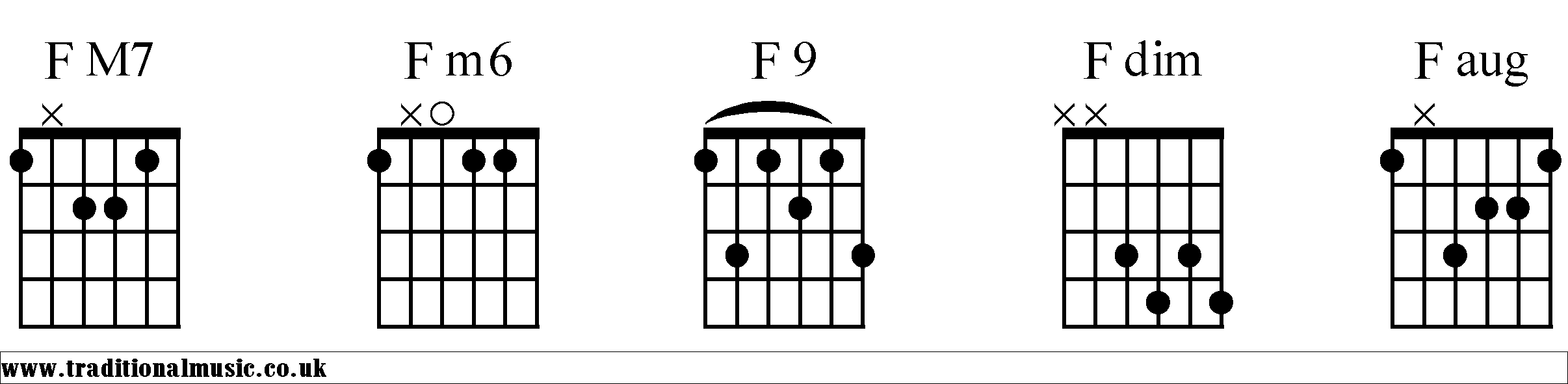 Chord charts for guitar f f chords diagrams guitar 2 hexwebz Choice Image