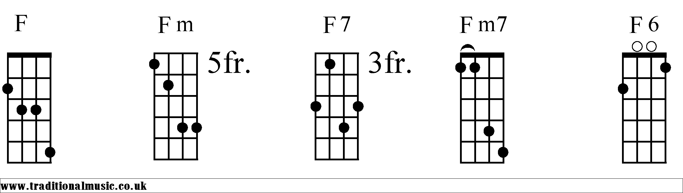 Chord charts for mandolin f f chords diagrams mandolin 1 hexwebz Gallery