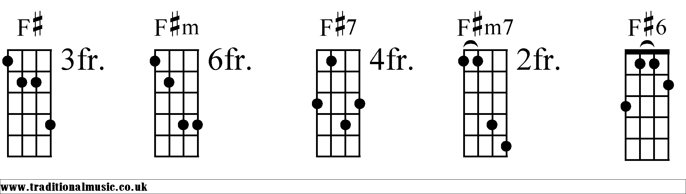 Mandolin Chords f Major f Chords Diagrams Mandolin 1