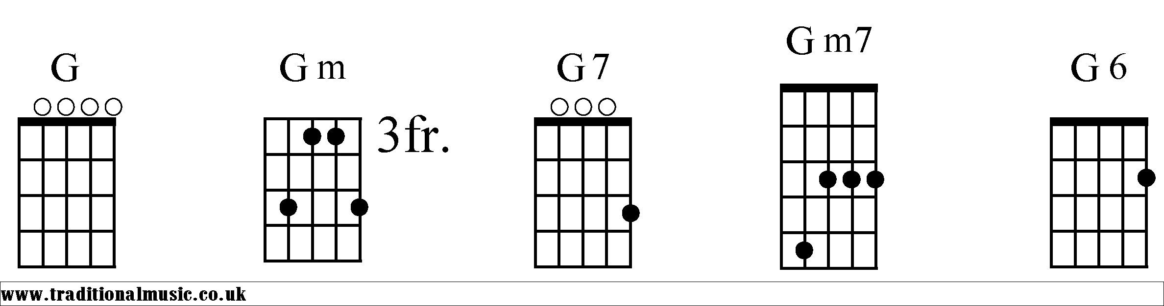 Chord charts for 5 string banjo G chords