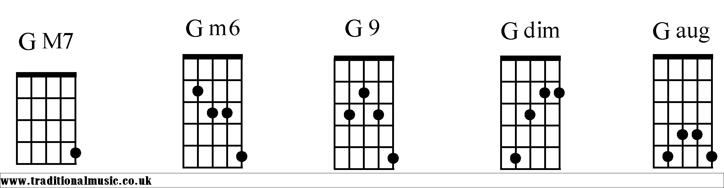 Banjo chords in d