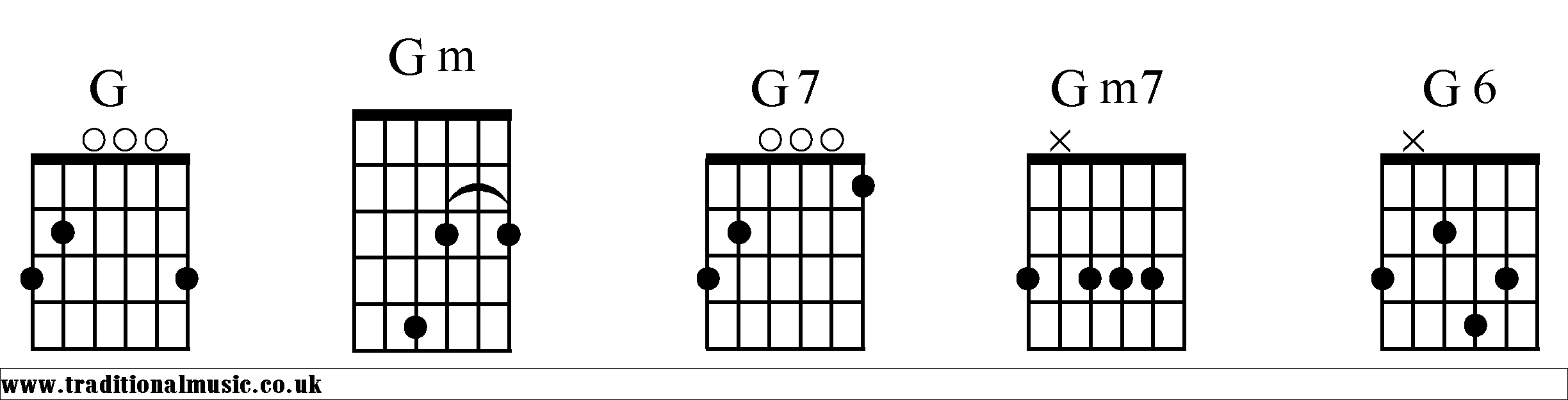 Chord charts for guitar g chords starting g for guitar in standard tuning hexwebz Images