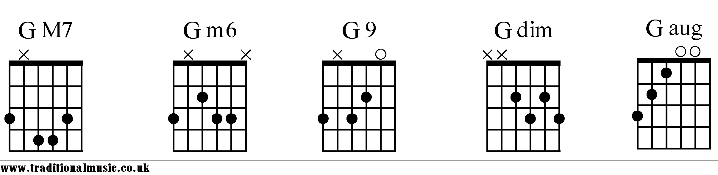 Chord charts for guitar g g chords diagrams guitar 2 hexwebz Choice Image