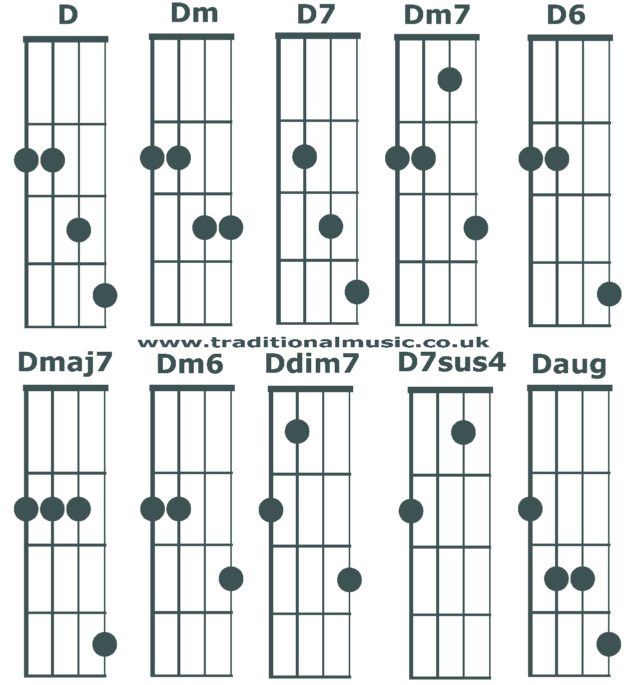 Chord charts for 5 string banjo(C tuning) chords D
