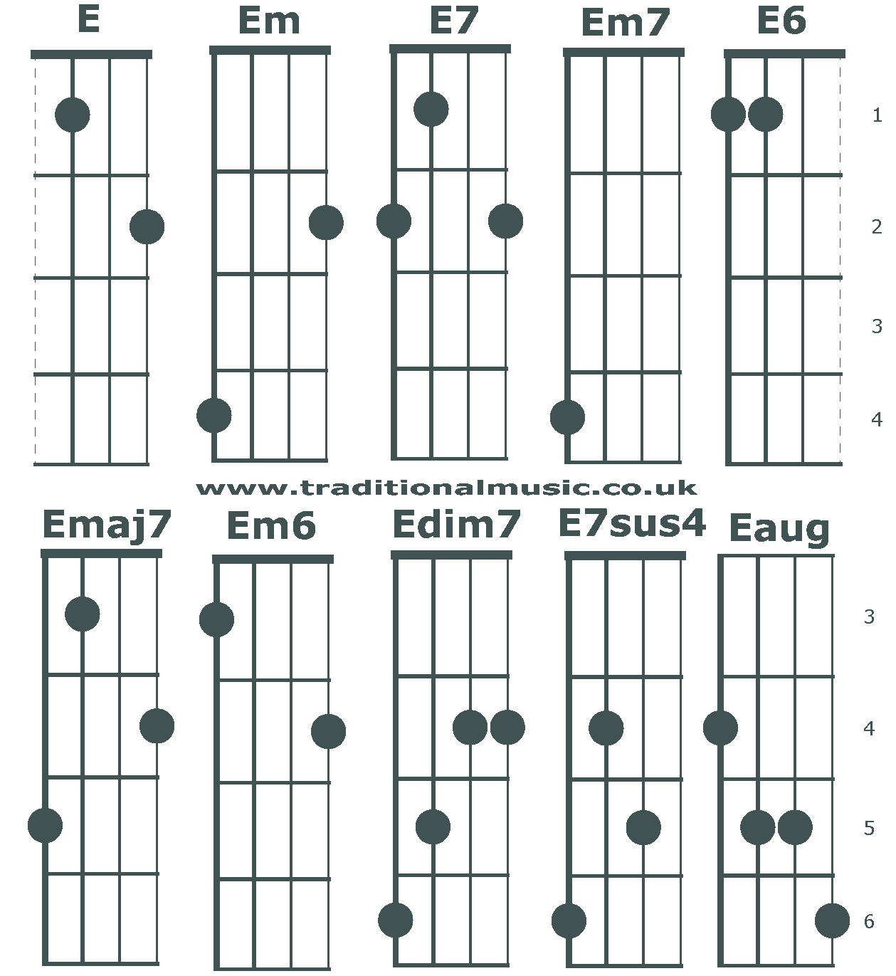 Chords starting E for 5 string Banjo in C tuning