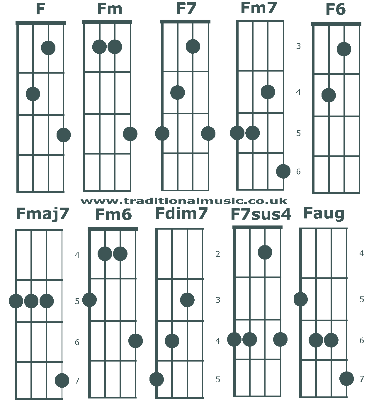 Chord charts for 5 string banjoc tuning chords f banjo c tuning chords beginning f hexwebz Gallery