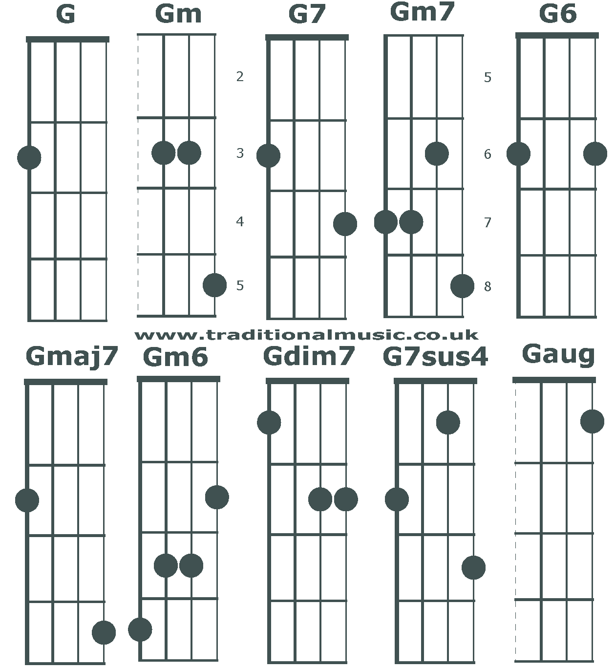 Chord charts for 5 string banjo(C tuning) chords G