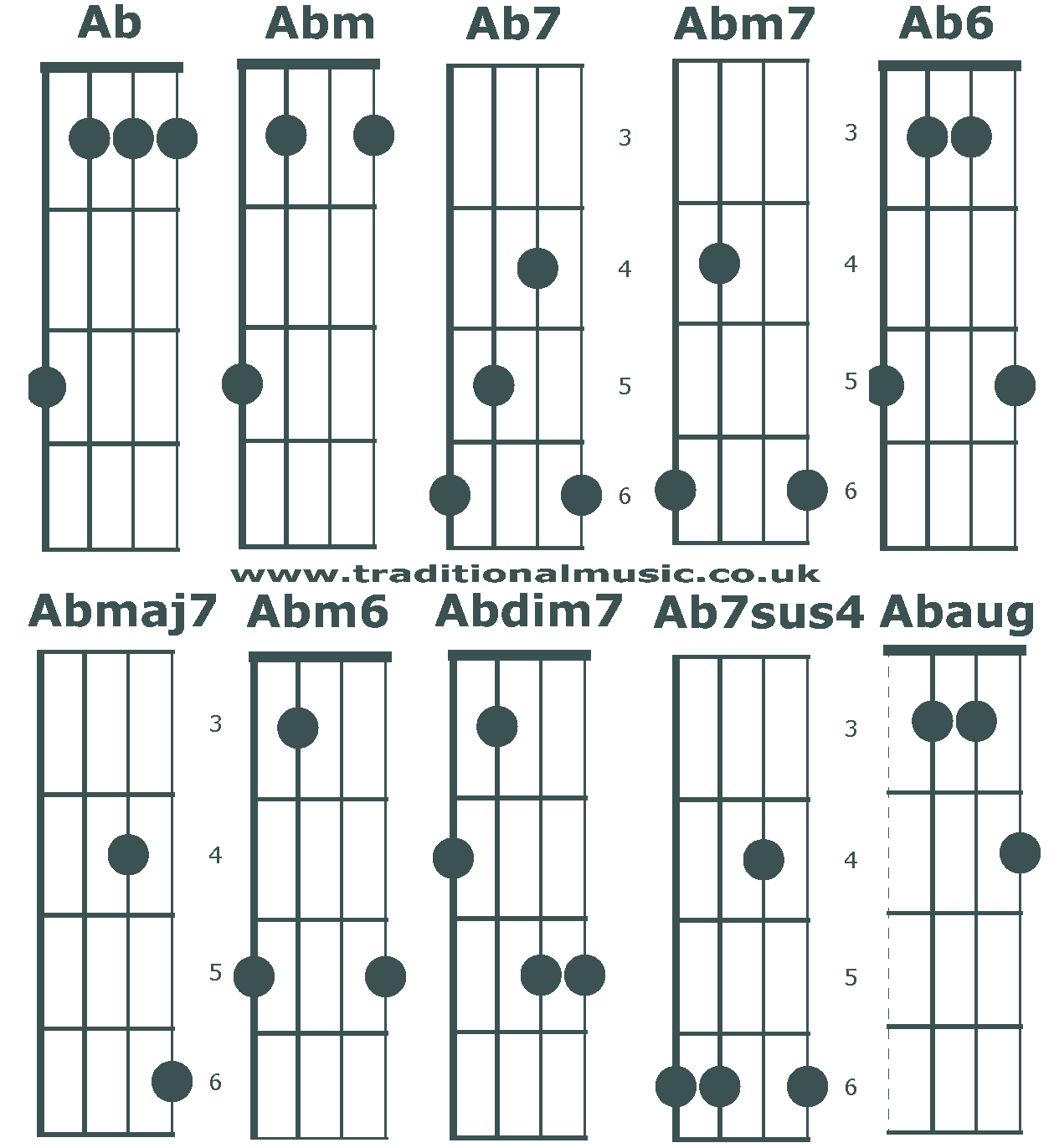Chord charts for 5 string banjo(C tuning) chords Ab/G#