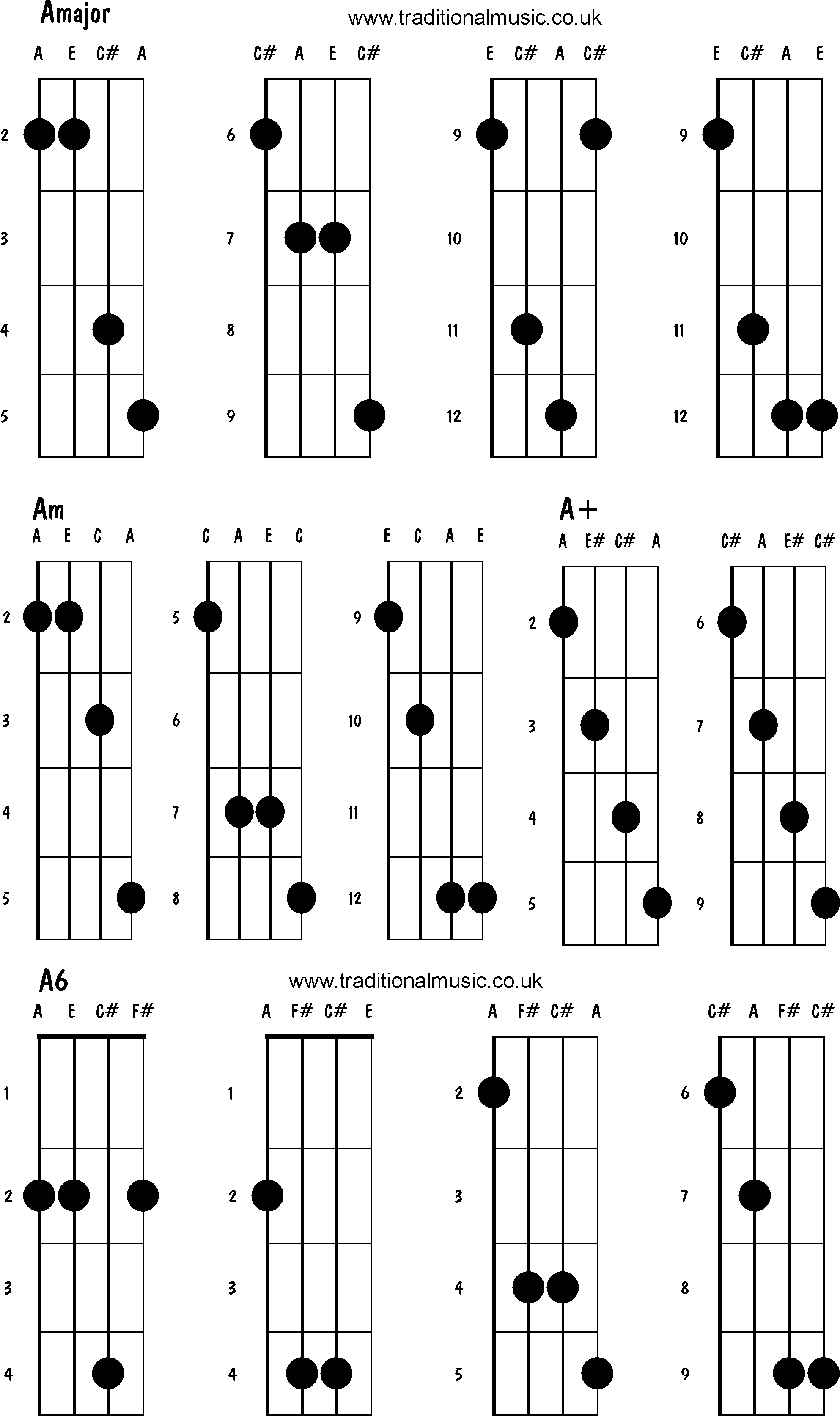 Mandolin chords advanced Amajor Am A A6 – Mandolin Chord Chart