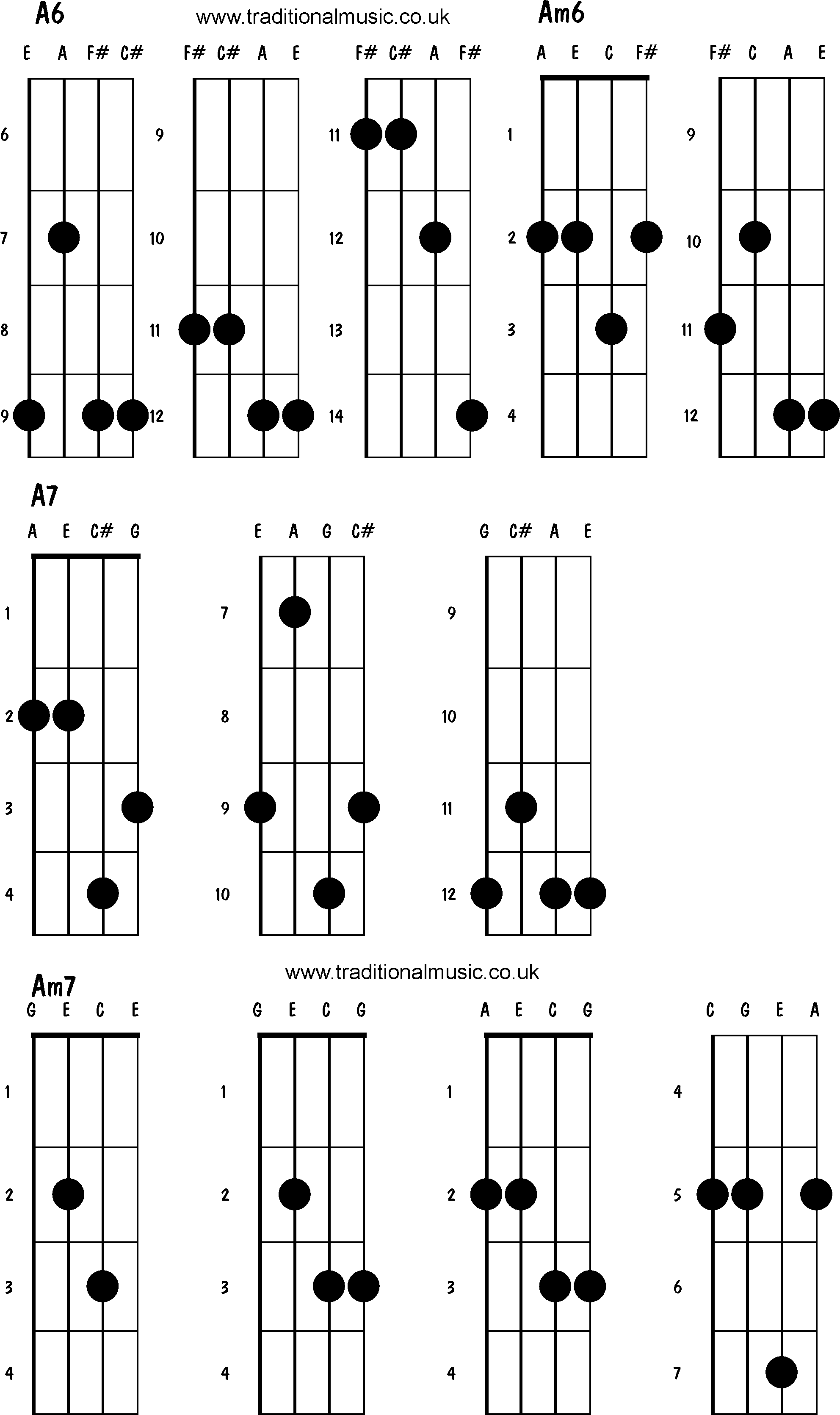 Mandolin Chords Advanced A6 Am6 A7 Am7