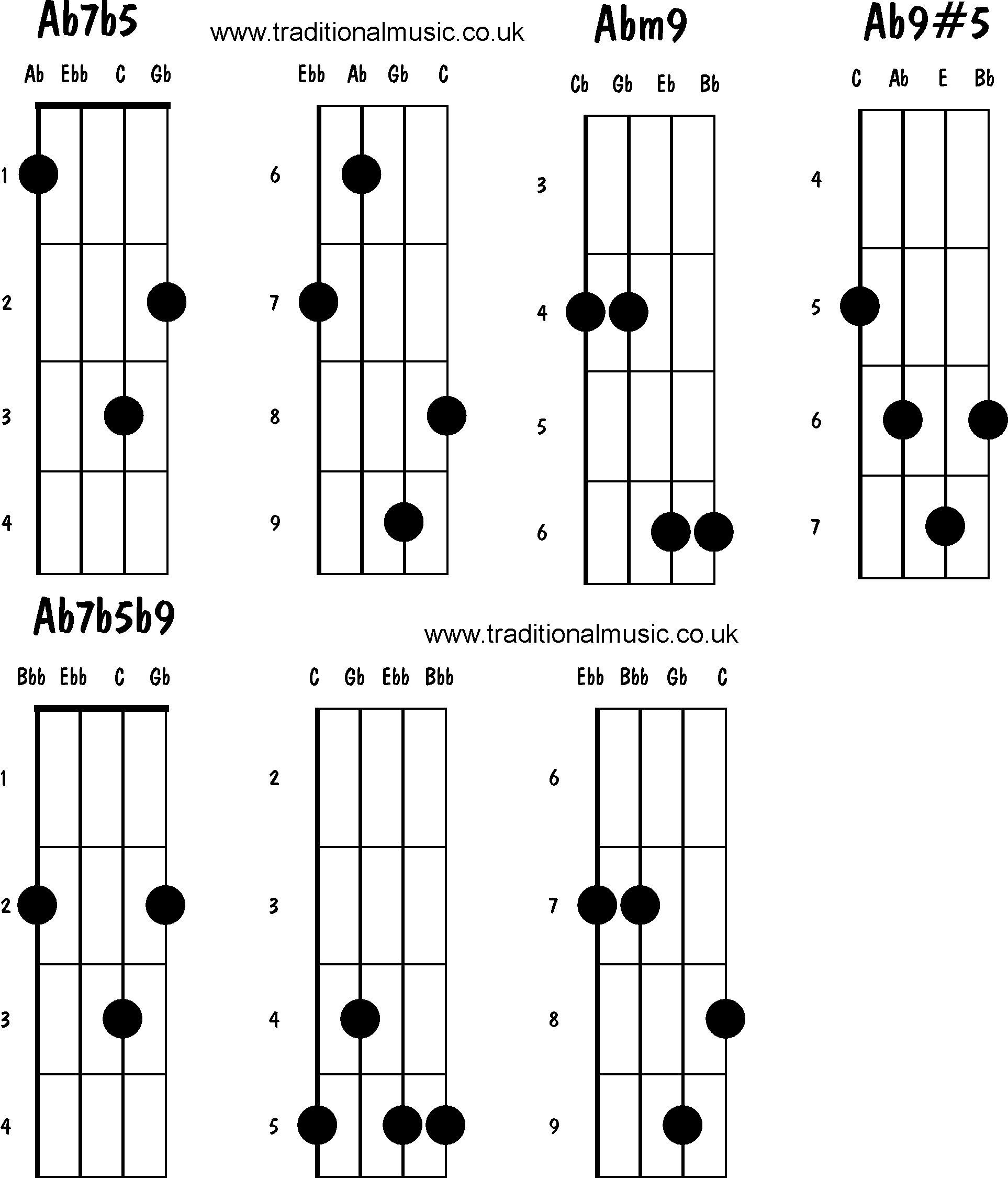 Pin Mandolin Chords Advanced E6 Em6 E7 Em7 on Pinterest