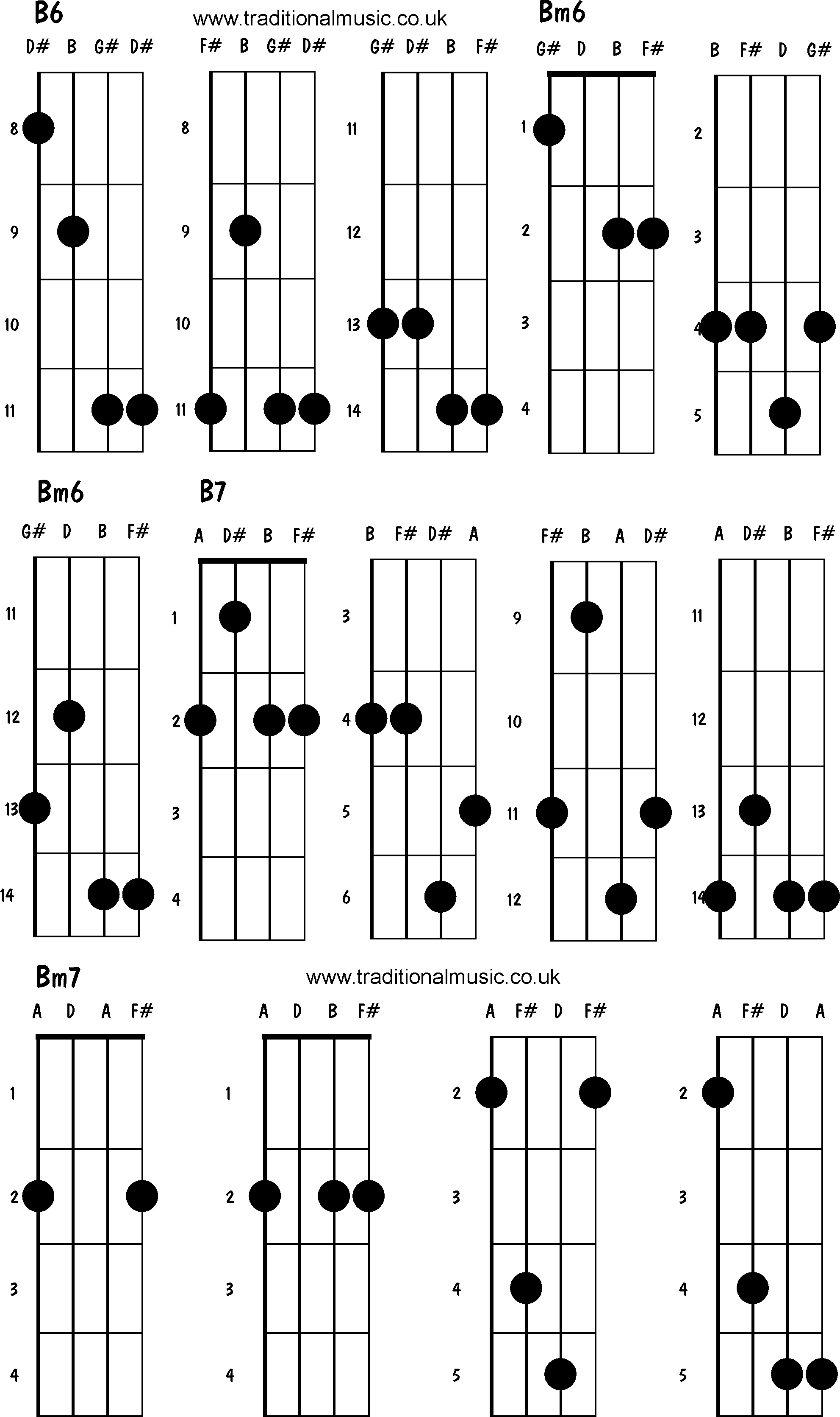 Mandolin chords advanced B6 Bm7 B7 Bm7 – Mandolin Chord Chart