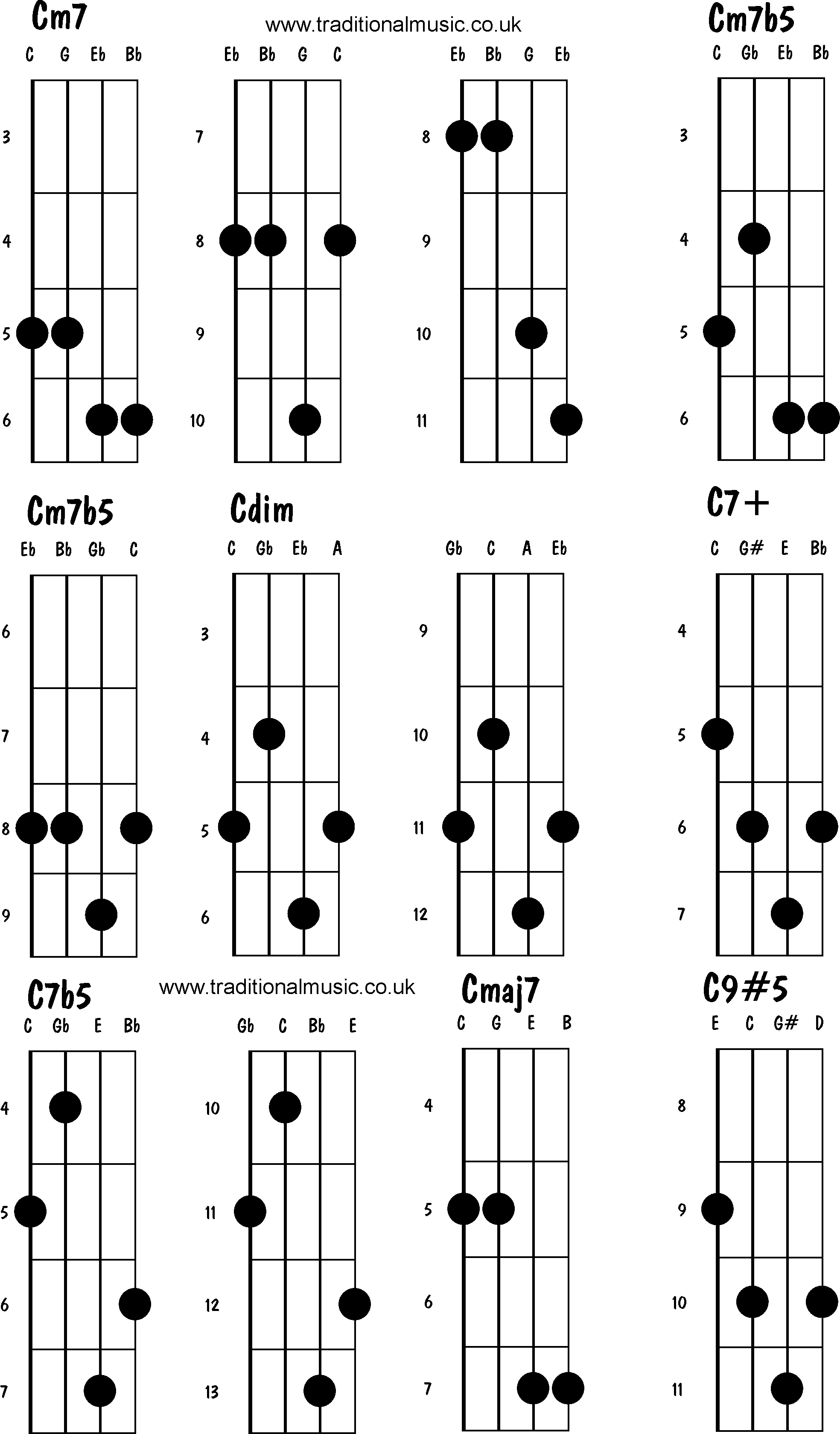 Mandolin chords advanced Cm7 Cm7b5 Cdim C7b5 Cmaj7 C95 – Mandolin Chord Chart
