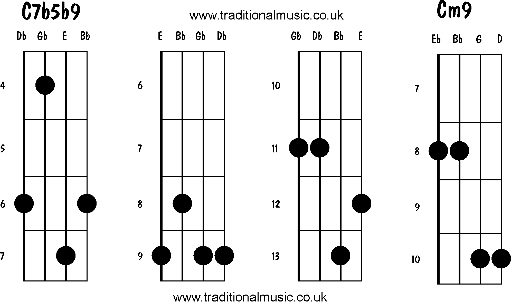 Chords diagrams and chartsprintable pdffor banjo guitar dobro advanced and movable mandolin chords hexwebz Choice Image