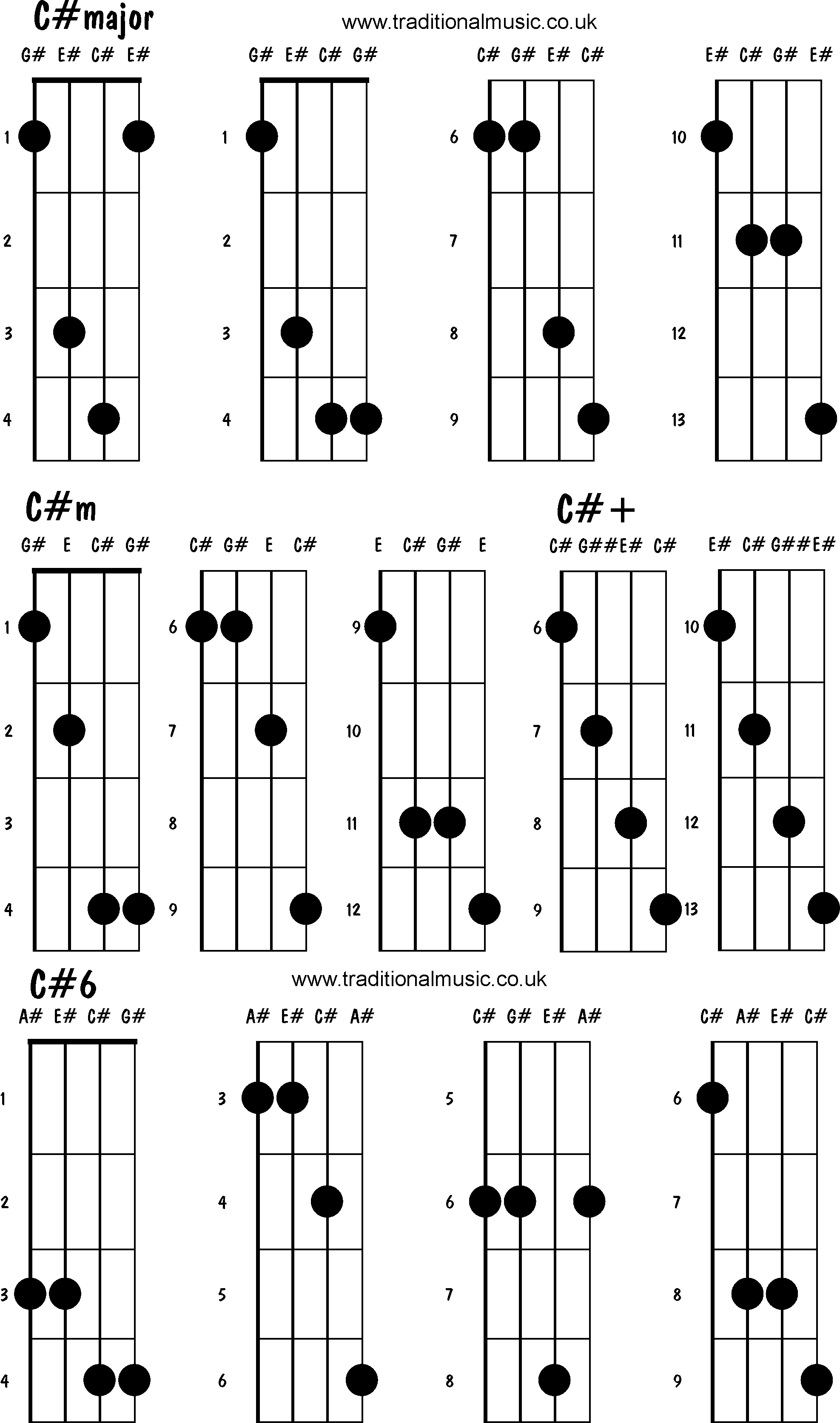 Mandolin chords advanced Cmajor Cm C C6 – Mandolin Chord Chart