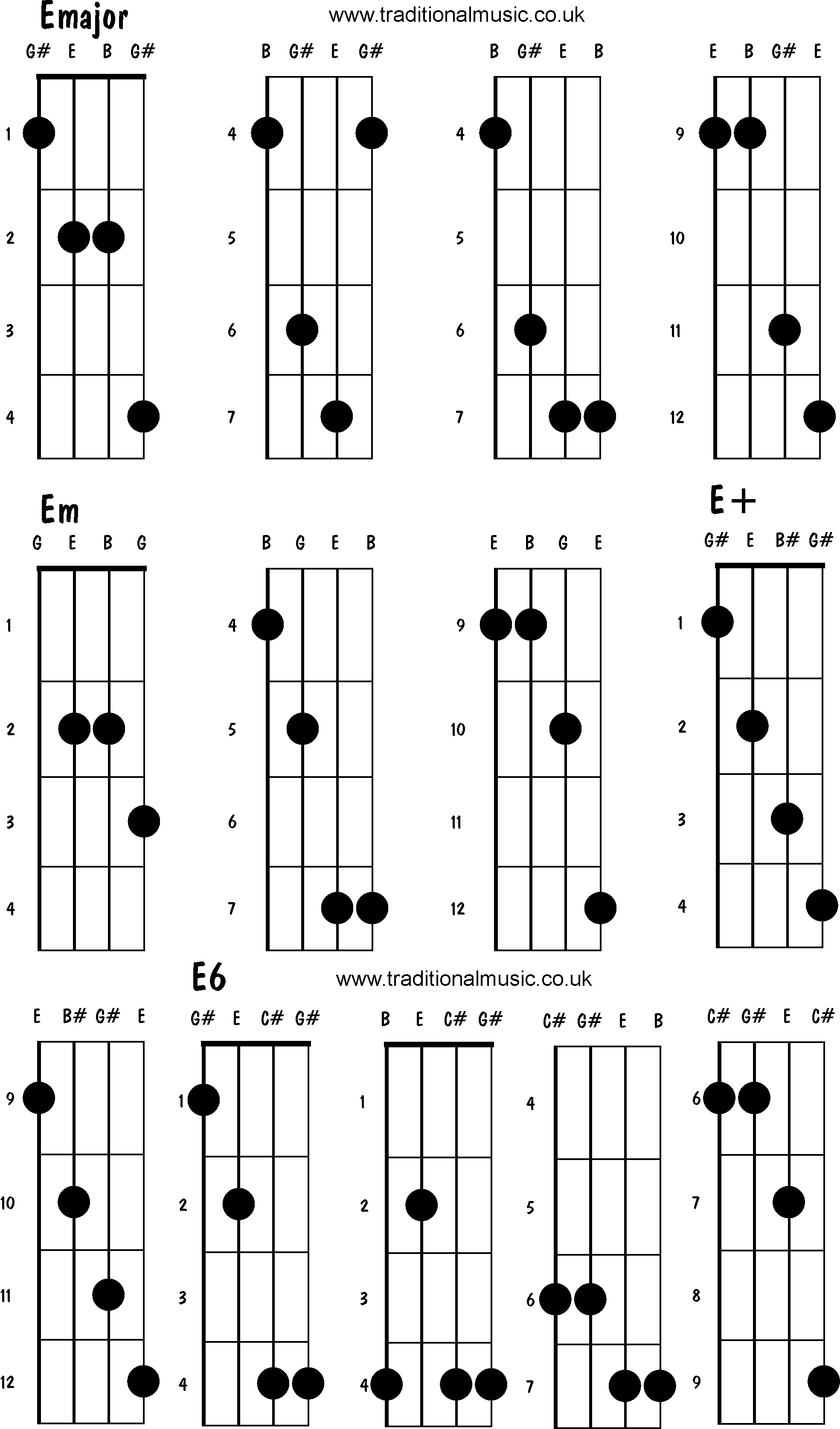 Gallery For u0026gt; Mandolin Chords Em