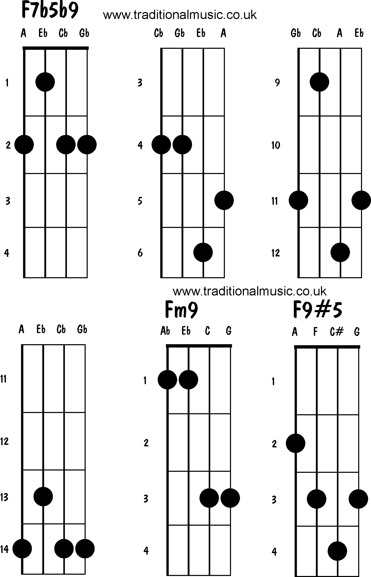 Jazz A2 Chord Guitar Images u0026 Pictures - Becuo