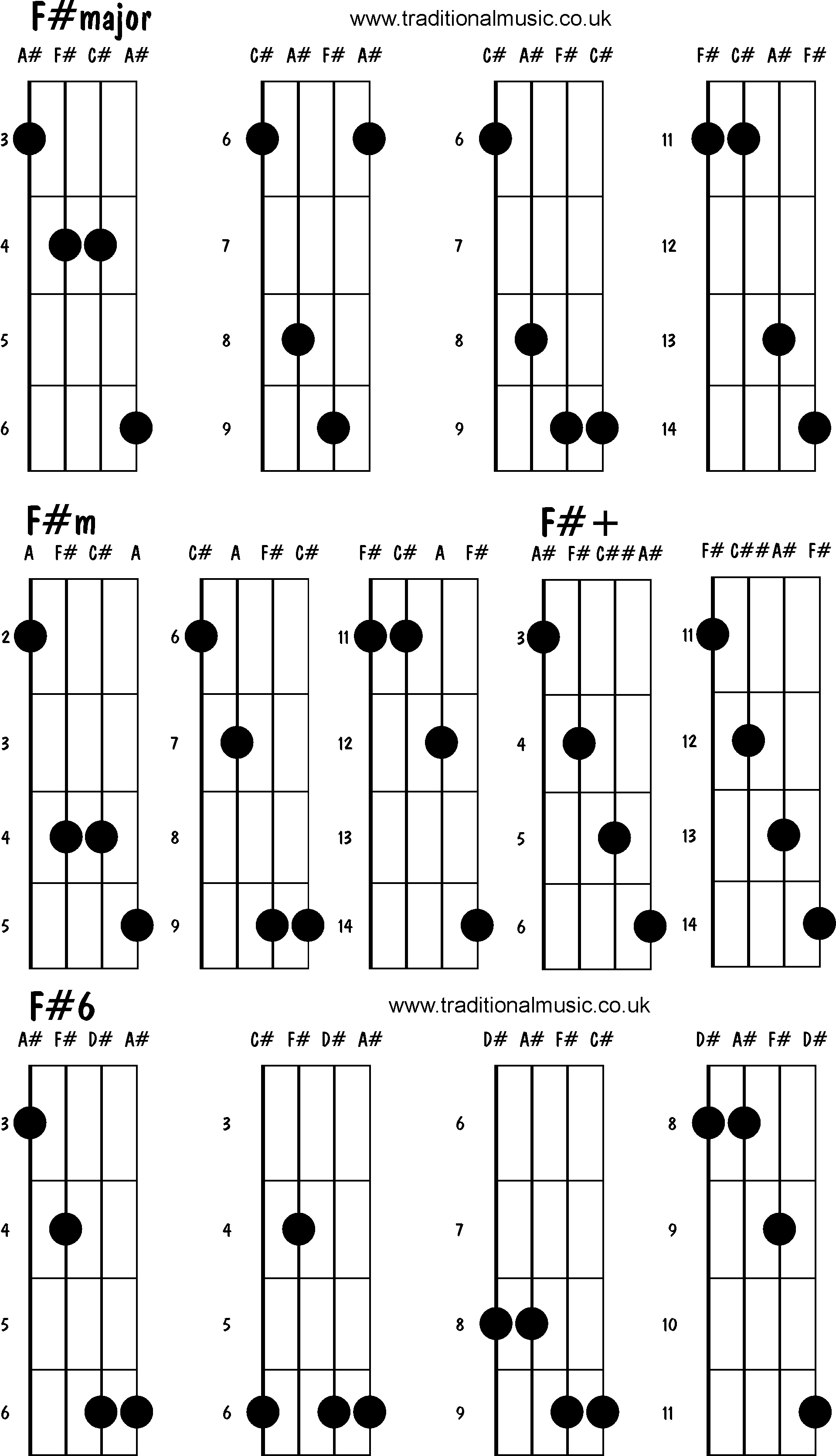 Mandolin chords advanced - F#major, F#m, F#+, F#6