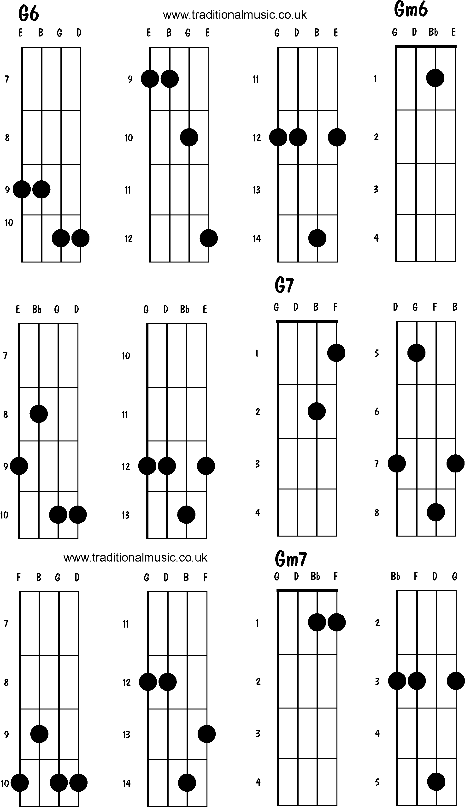 G7sus Chord Guitar Choice Image Basic Guitar Chords Finger Placement