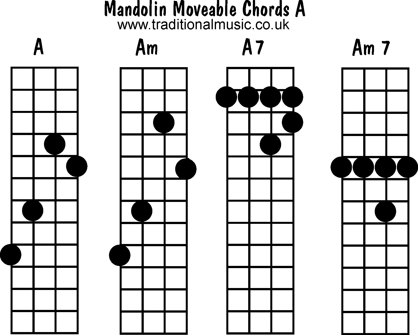 Mandolin chords moveable A Am A7 Am7 – Mandolin Chord Chart