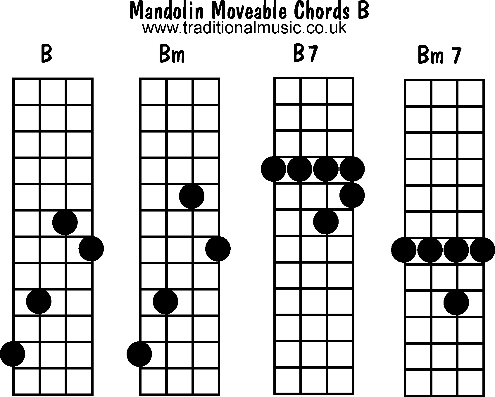 Mandolin chords moveable B Bm B7 Bm7 – Mandolin Chord Chart