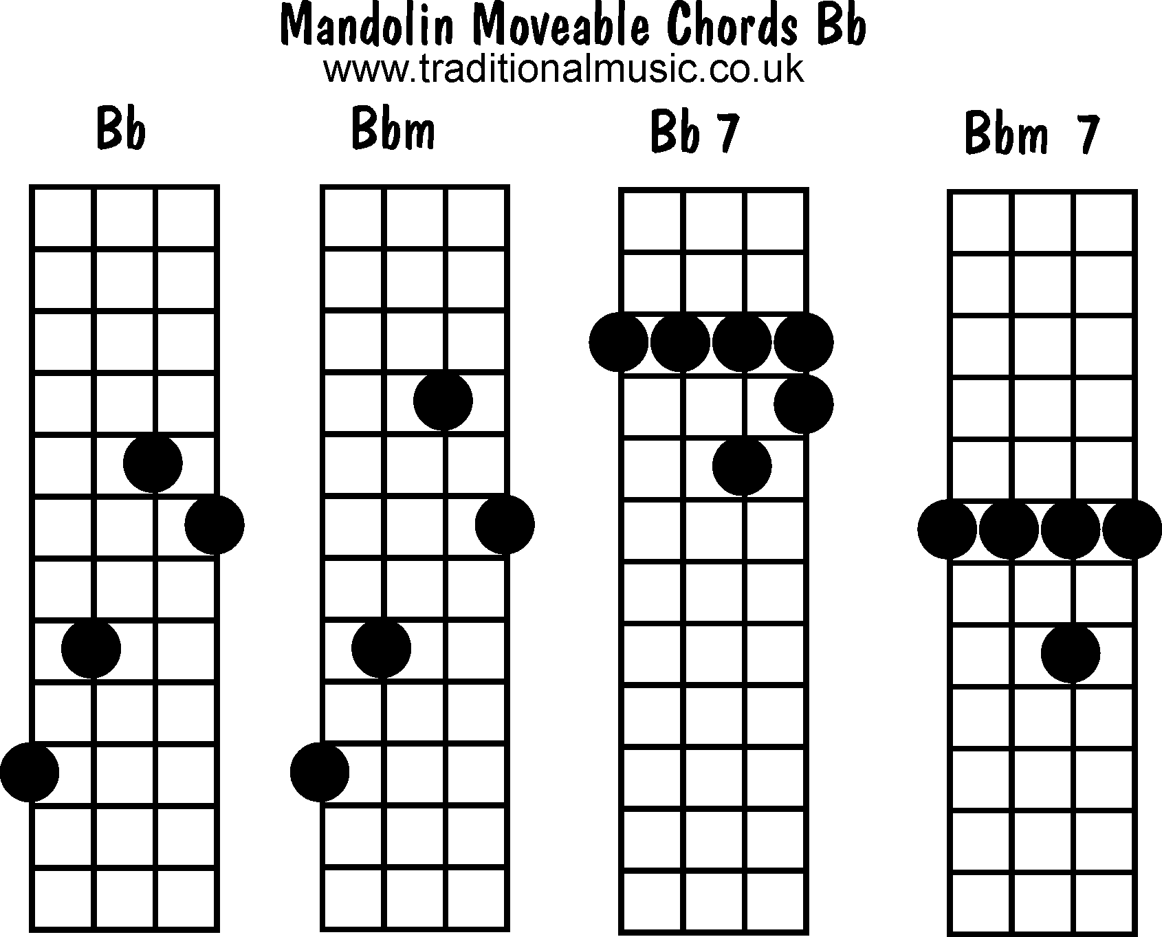 Mandolin chords moveable - Bb, Bbm, Bb7, Bbm7