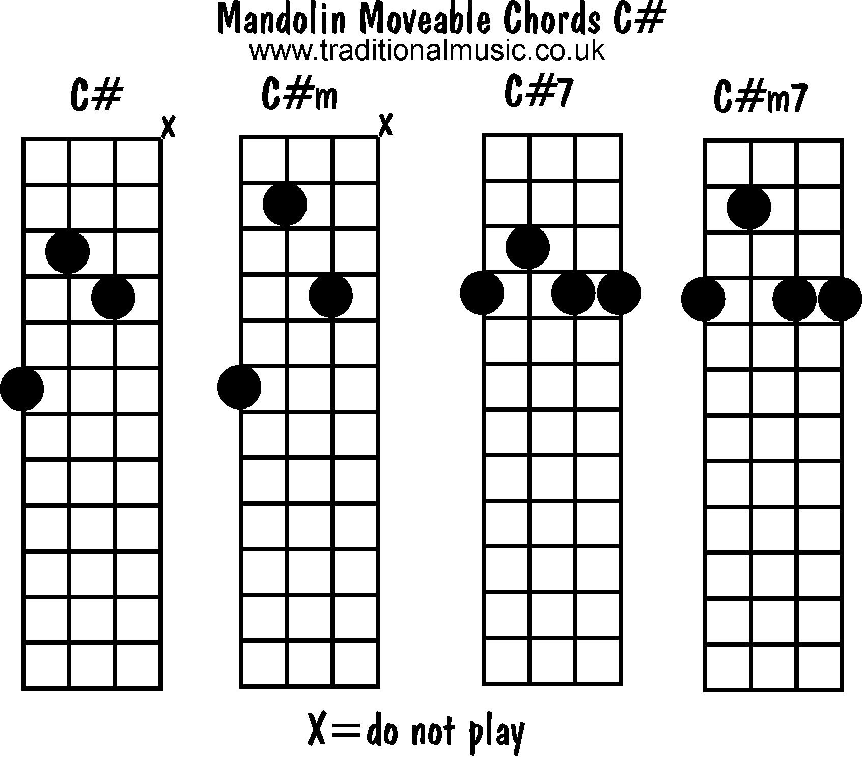 Mandolin chords moveable - C#, C#m, C#7, C#m7