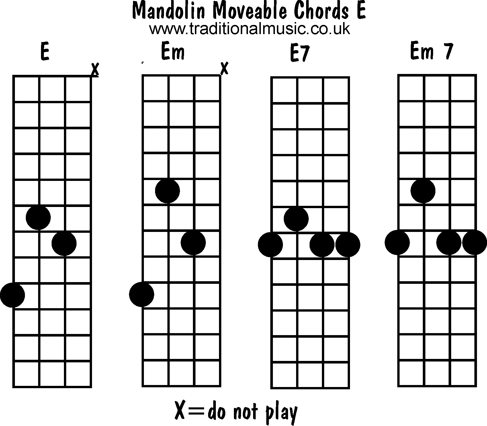 Mandolin chords moveable - E, Em, E7, Em7