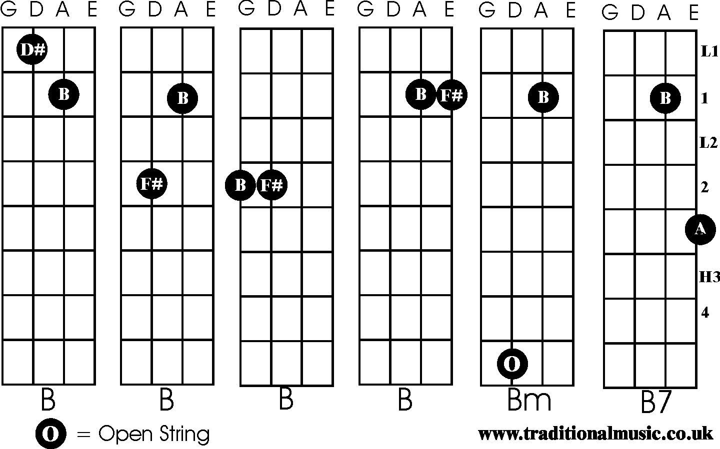 Chords For Fiddle B Bm B7