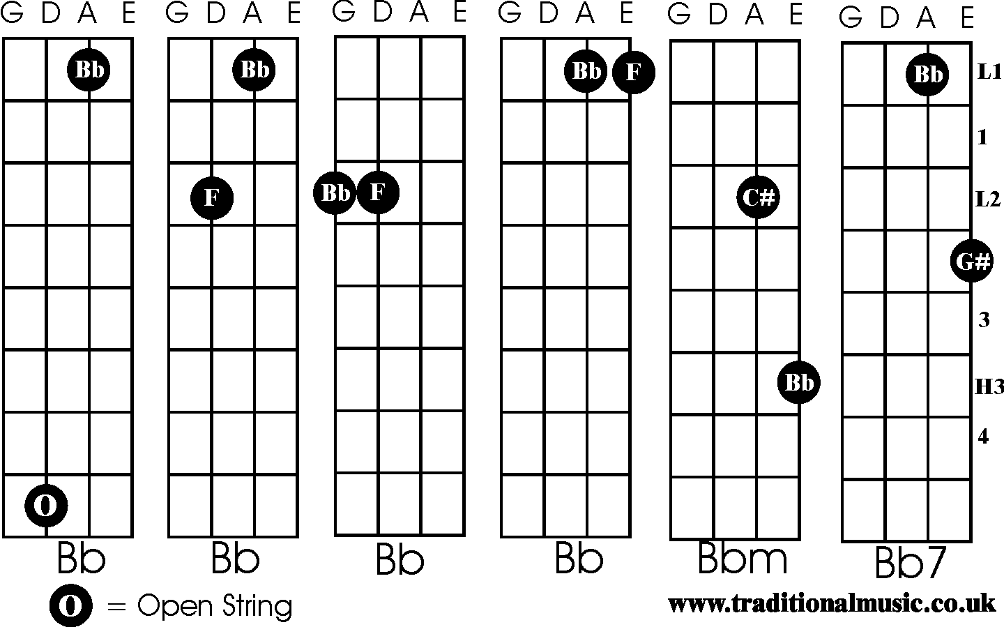 Pin Chords For Fiddle B Bm B7 on Pinterest
