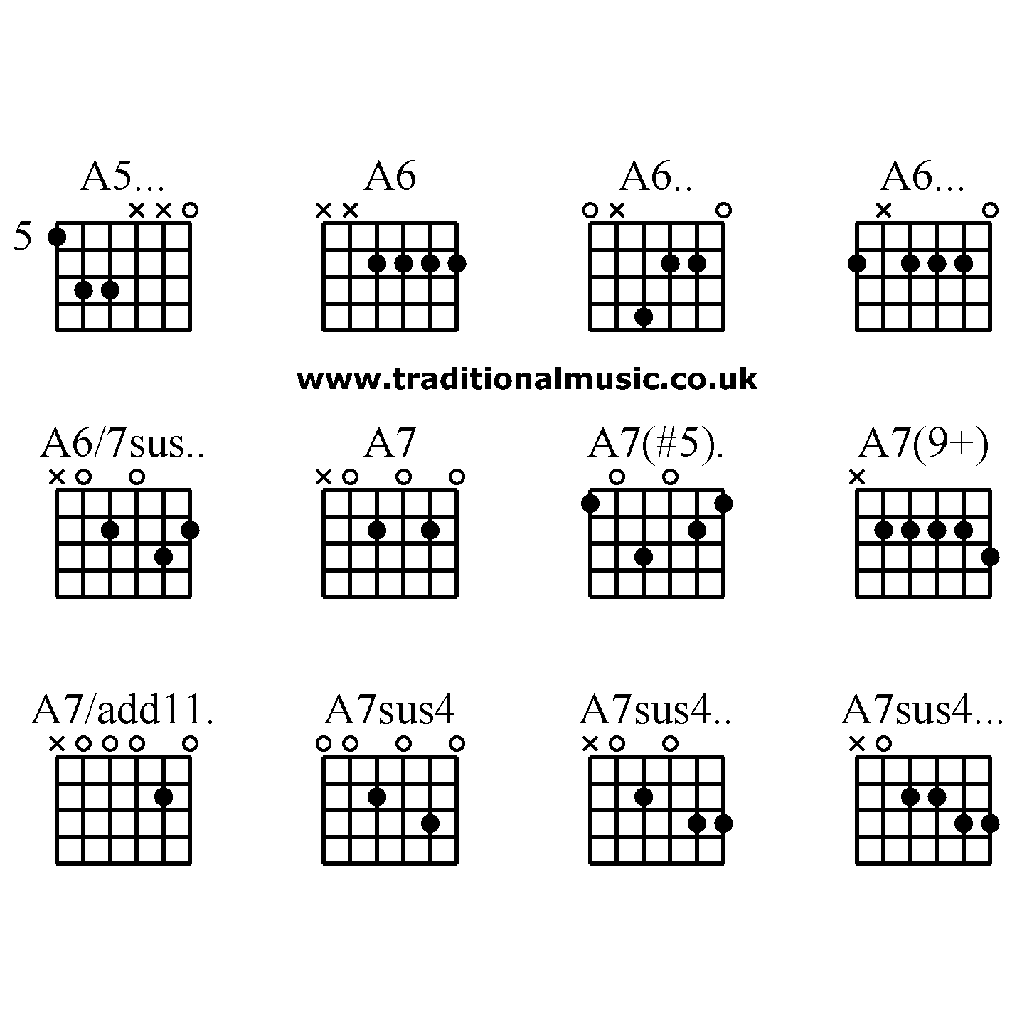 Guitar Chords Advanced A5 A6 A6 A6a67sus A7 A75 A79a7