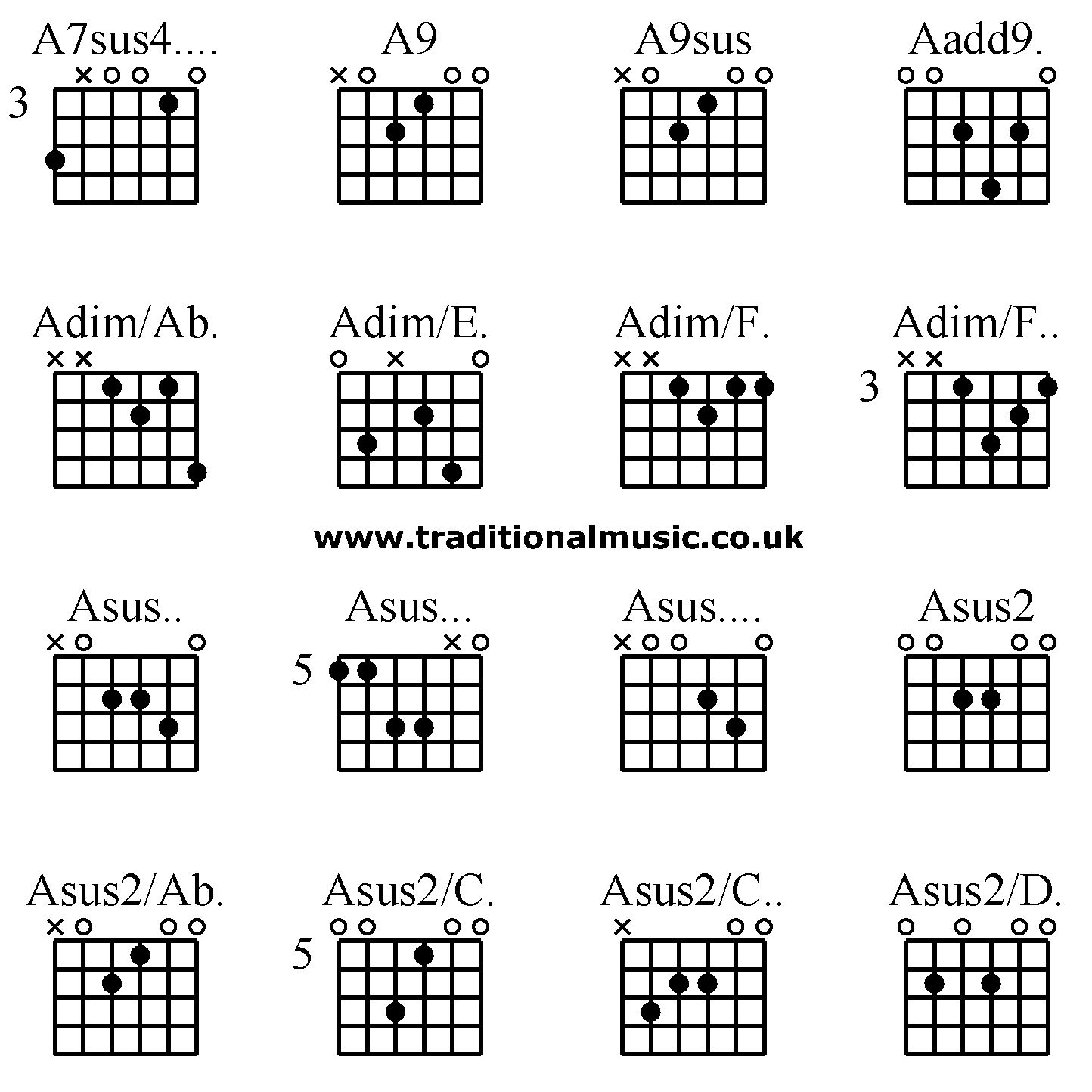 Guitar Chords Advanced A7sus4 A9 A9sus Aadd9 Adimab Adime