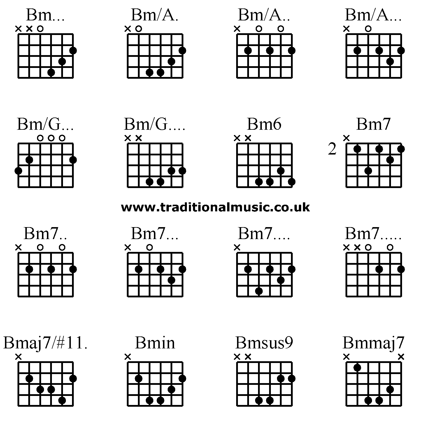 Guitar Chords Advanced Bm Bma Bma Bma Bmg Bmg Bm6 Bm7